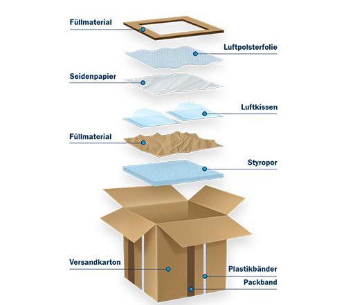 Welche Verpackungsmaterialien müssen lizenziert werden?